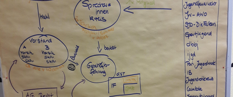 Struktur KJR LSA