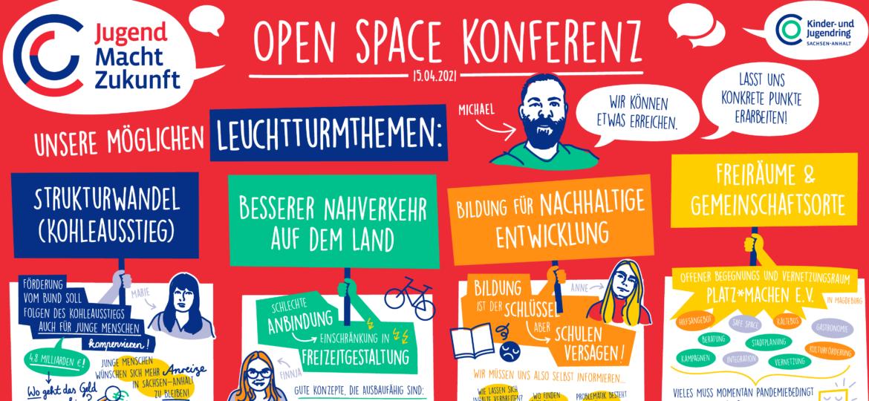 Titelbild Open Space Konferenz